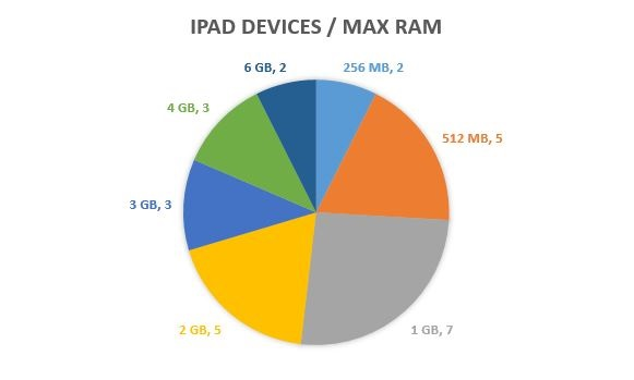 iPad-Devices-by-Max-RAM