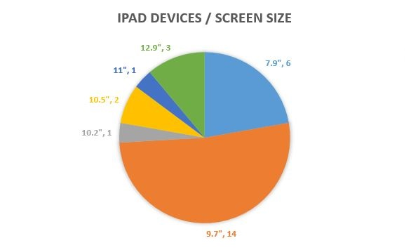 iPad-Devices-by-Screen-Size