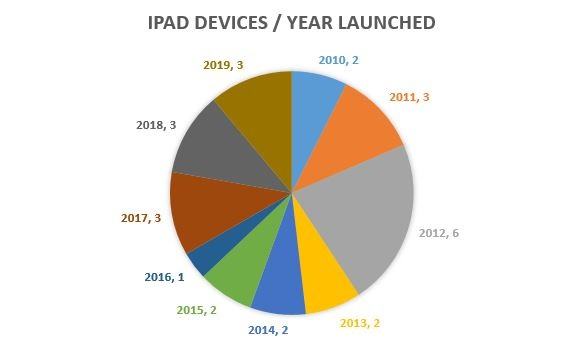 iPad-Devices-by-year-launched